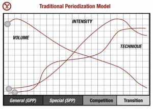 traditional-periodization-model2