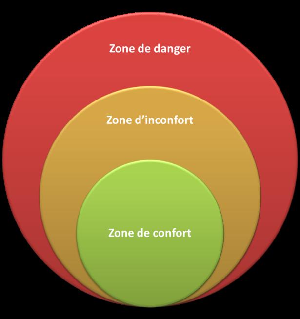 zone-de-confort